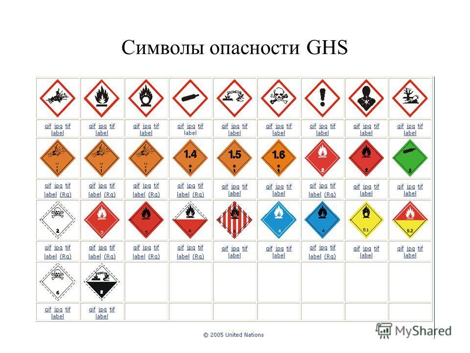 Символы опасности GHS