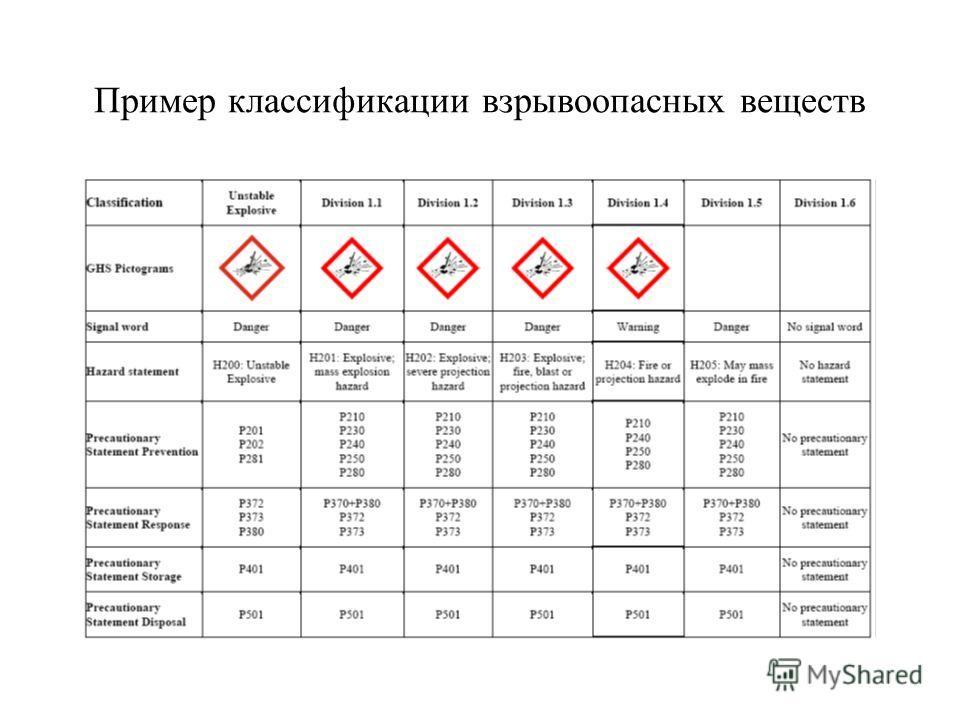Пример классификации взрывоопасных веществ