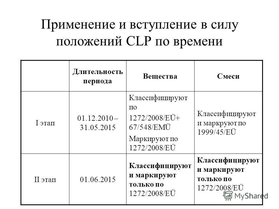 Применение и вступление в силу положений CLP по времени Длительность периода ВеществаСмеси I этап 01.12.2010 – 31.05.2015 Классифицируют по 1272/2008/EÜ+ 67/548/EMÜ Маркируют по 1272/2008/EÜ Классифицируют и маркруют по 1999/45/EÜ II этап01.06.2015 К