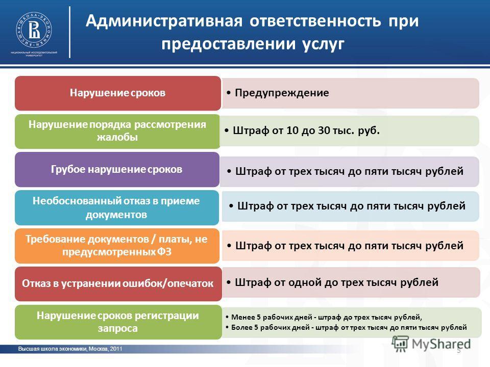 Высшая школа экономики, Москва, 2011 фото 5 Административная ответственность при предоставлении услуг Предупреждение Нарушение сроков Нарушение порядка рассмотрения жалобы Штраф от 10 до 30 тыс. руб. Грубое нарушение сроков Необоснованный отказ в при