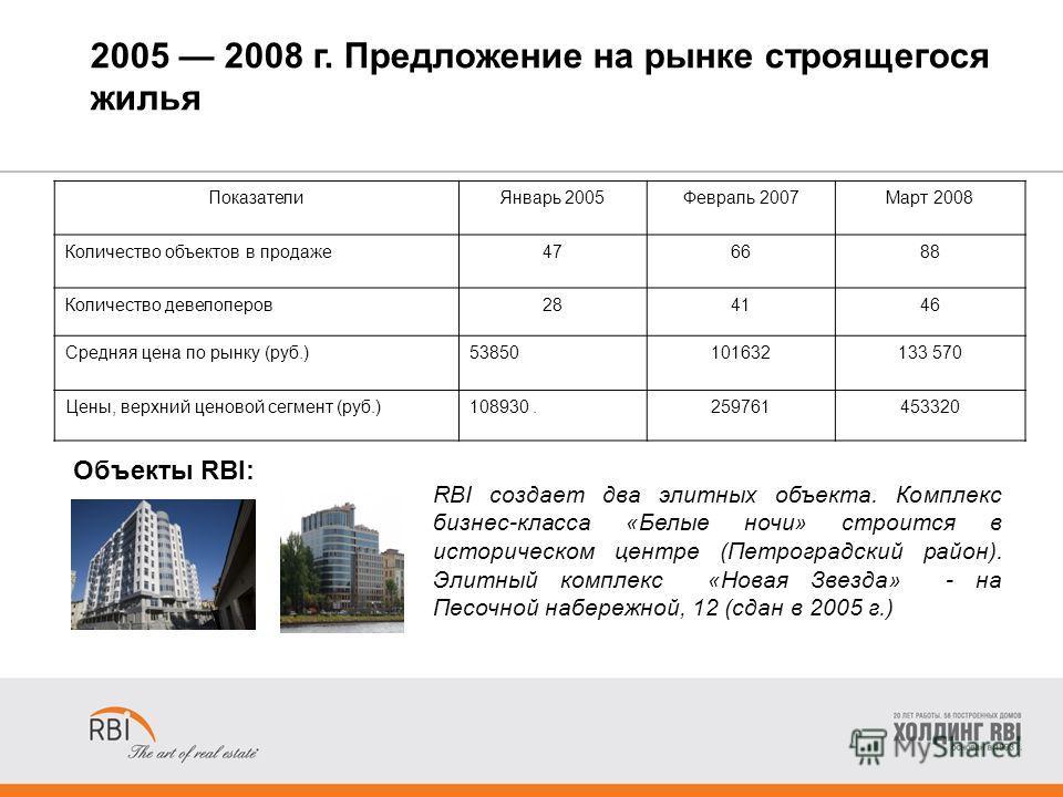 2005 2008 г. Предложение на рынке строящегося жилья RBI создает два элитных объекта. Комплекс бизнес-класса «Белые ночи» строится в историческом центре (Петроградский район). Элитный комплекс «Новая Звезда» - на Песочной набережной, 12 (сдан в 2005 г
