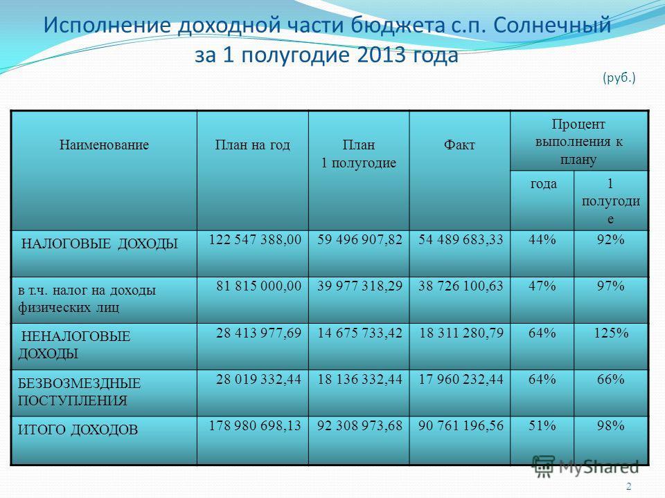 2 Исполнение доходной части бюджета с.п. Солнечный за 1 полугодие 2013 года (руб.) НаименованиеПлан на годПлан 1 полугодие Факт Процент выполнения к плану года1 полугоди е НАЛОГОВЫЕ ДОХОДЫ 122 547 388,0059 496 907,8254 489 683,3344%92% в т.ч. налог н