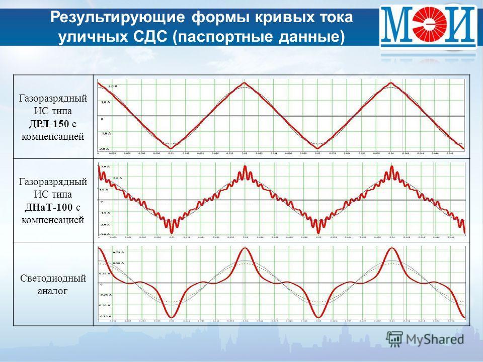 Газоразрядный ИС типа ДРЛ-150 с компенсацией Газоразрядный ИС типа ДНаТ-100 с компенсацией Светодиодный аналог Результирующие формы кривых тока уличных СДС (паспортные данные)