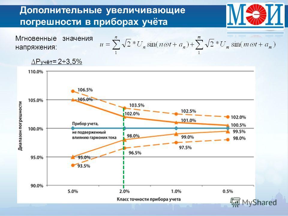 Дополнительные увеличивающие погрешности в приборах учёта Мгновенные значения напряжения: Р учёт = 2÷3,5%