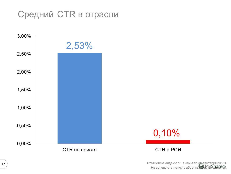 17 Средний CTR в отрасли Статистика Яндекса с 1 января по 30 сентября 2013 г. На основе статистики выбранных рекламодателей. 2,53% 0,10%