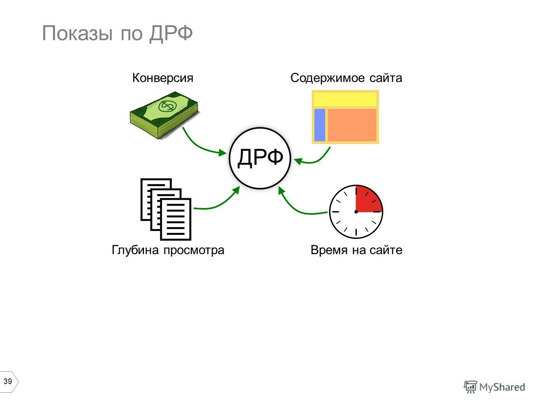 39 Показы по ДРФ Время на сайтеГлубина просмотра КонверсияСодержимое сайта ДРФ