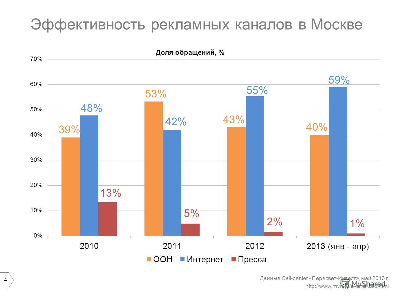 4 Эффективность рекламных каналов в Москве Данные Сall-center «Пересвет-Инвест», май 2013 г. http://www.mvn.ru/events/230.html 48% 43% 53% 40% 39% 42% 55% 59% 13% 5%5% 2%2% 1%1%