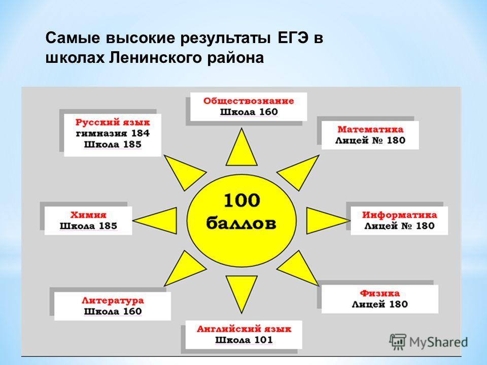 Самые высокие результаты ЕГЭ в школах Ленинского района