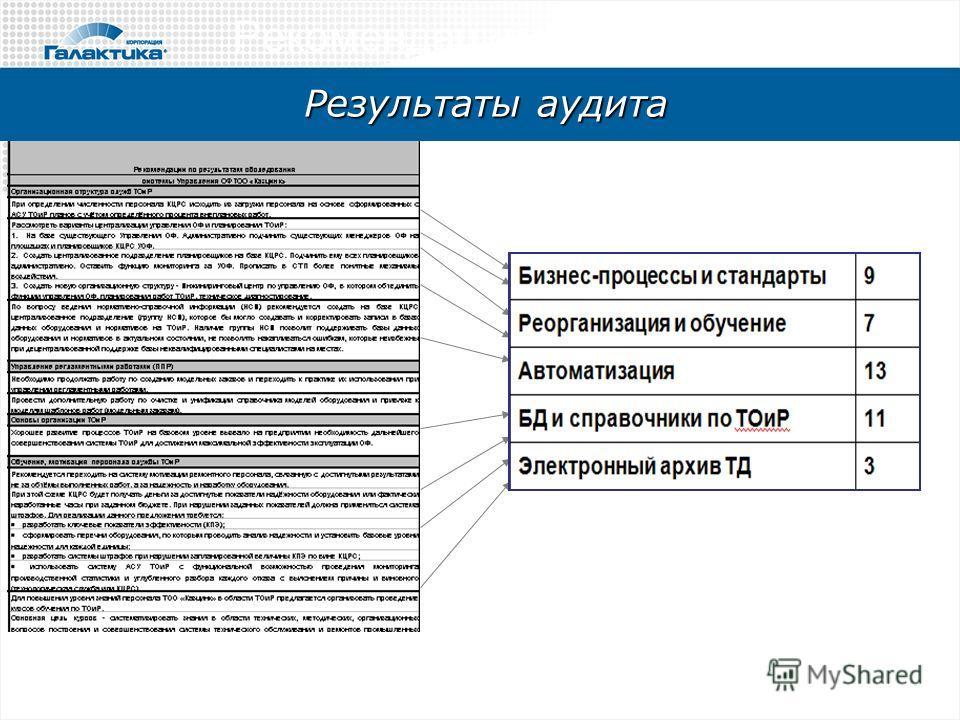 Рекомендации - проекты Результаты аудита