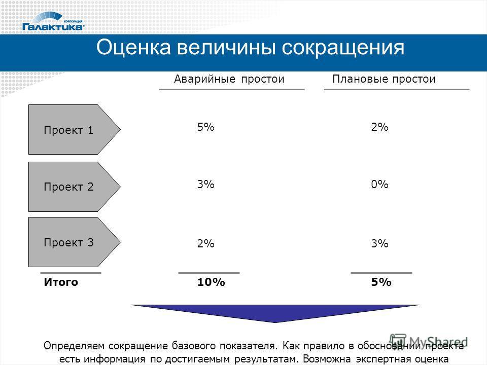 Оценка величины сокращения Проект 1 Проект 2 Проект 3 Аварийные простоиПлановые простои 5% 3% 2% 0% 3% Итого10%5% Определяем сокращение базового показателя. Как правило в обосновании проекта есть информация по достигаемым результатам. Возможна экспер