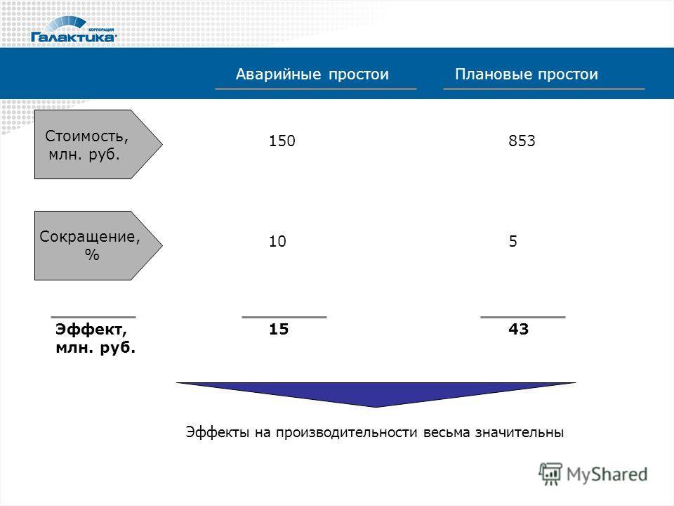 Стоимость, млн. руб. Сокращение, % Аварийные простоиПлановые простои 150 10 853 5 Эффект, млн. руб. 1543 Эффекты на производительности весьма значительны