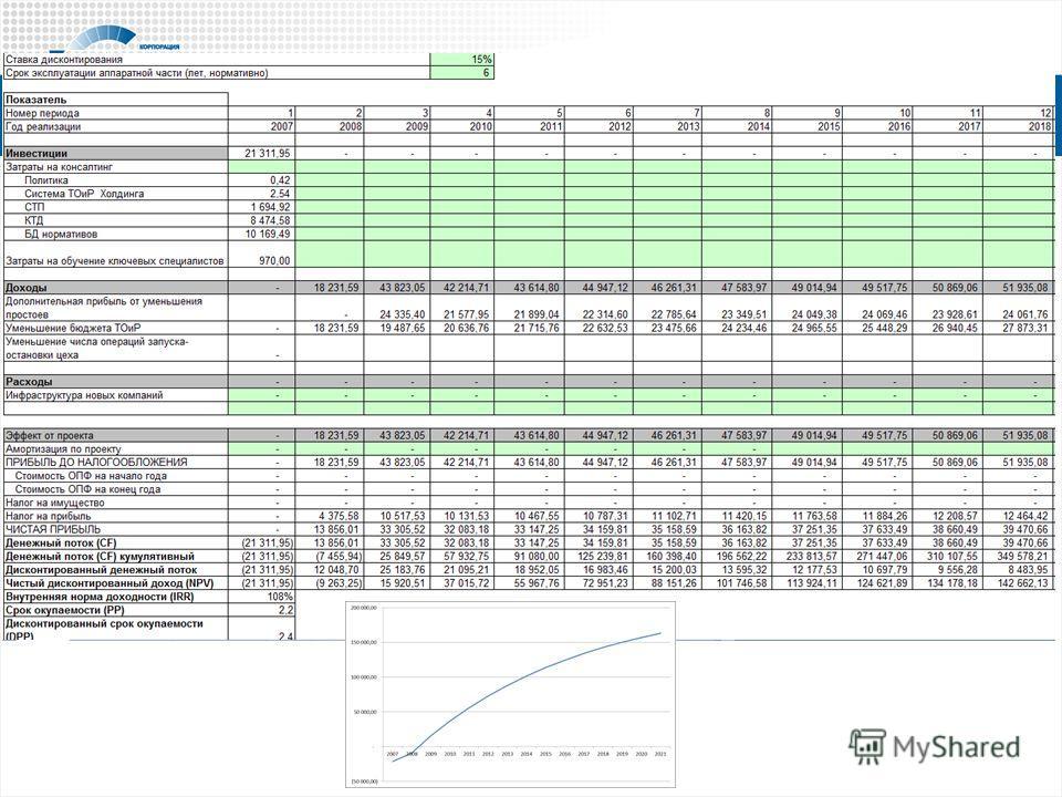 Расчет ТЭО - инвестпроект