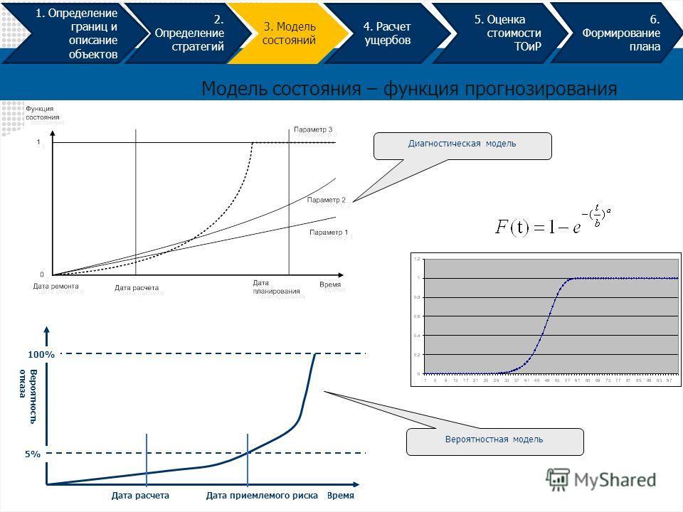 1. Определение границ и описание объектов 2. Определение стратегий 3. Модель состояний 4. Расчет ущербов 5. Оценка стоимости ТОиР 6. Формирование плана Модель состояния – функция прогнозирования Время Вероятностьотказа 100% 5% Дата расчетаДата приемл