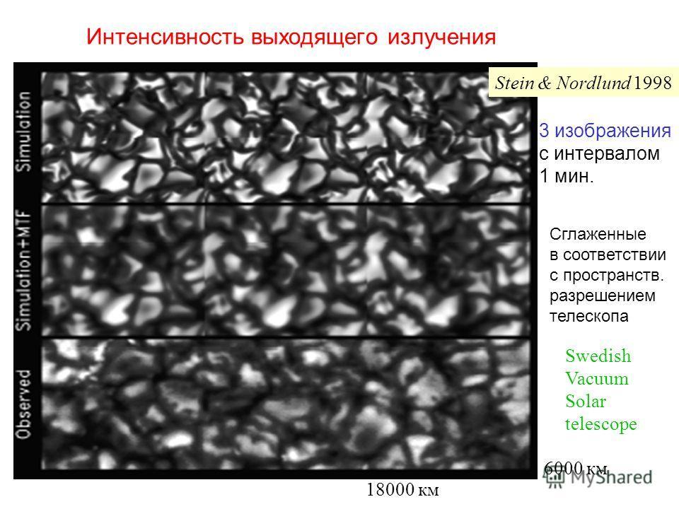 Интенсивность выходящего излучения Stein & Nordlund 1998 18000 км 6000 км Swedish Vacuum Solar telescope 3 изображения с интервалом 1 мин. Сглаженные в соответствии с пространств. разрешением телескопа