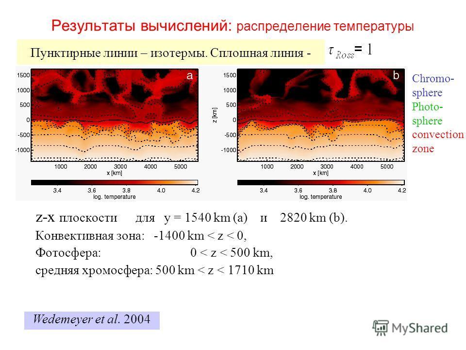 Результаты вычислений: распределение температуры z-x плоскости для y = 1540 km (a) и 2820 km (b). Конвективная зона: -1400 km < z < 0, Фотосфера: 0 < z < 500 km, средняя хромосфера: 500 km < z < 1710 km Chromo- sphere Photo- sphere convection zone Пу
