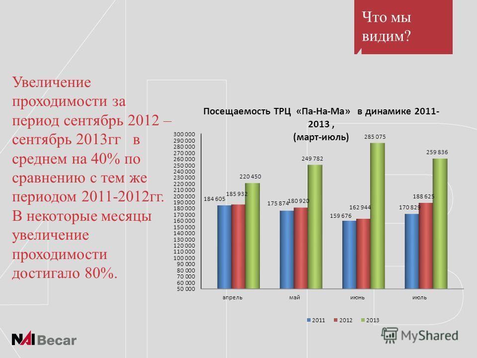 Увеличение проходимости за период сентябрь 2012 – сентябрь 2013гг в среднем на 40% по сравнению с тем же периодом 2011-2012гг. В некоторые месяцы увеличение проходимости достигало 80%. Что мы видим?