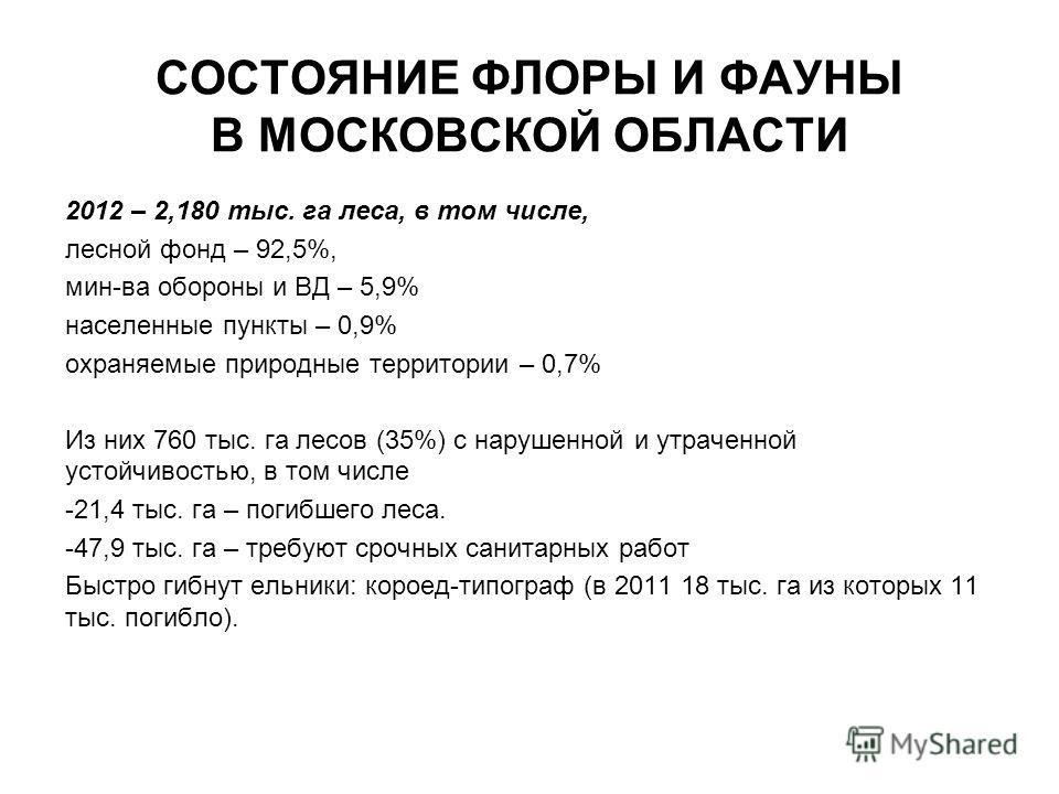 СОСТОЯНИЕ ФЛОРЫ И ФАУНЫ В МОСКОВСКОЙ ОБЛАСТИ 2012 – 2,180 тыс. га леса, в том числе, лесной фонд – 92,5%, мин-ва обороны и ВД – 5,9% населенные пункты – 0,9% охраняемые природные территории – 0,7% Из них 760 тыс. га лесов (35%) с нарушенной и утрачен