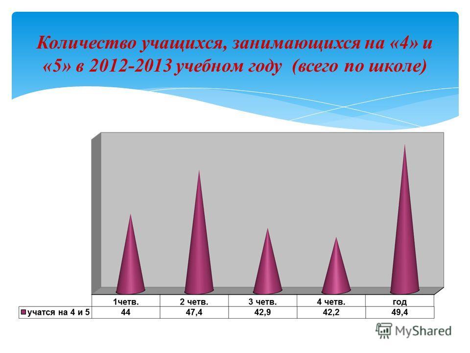 Количество учащихся, занимающихся на «4» и «5» в 2012-2013 учебном году (всего по школе)