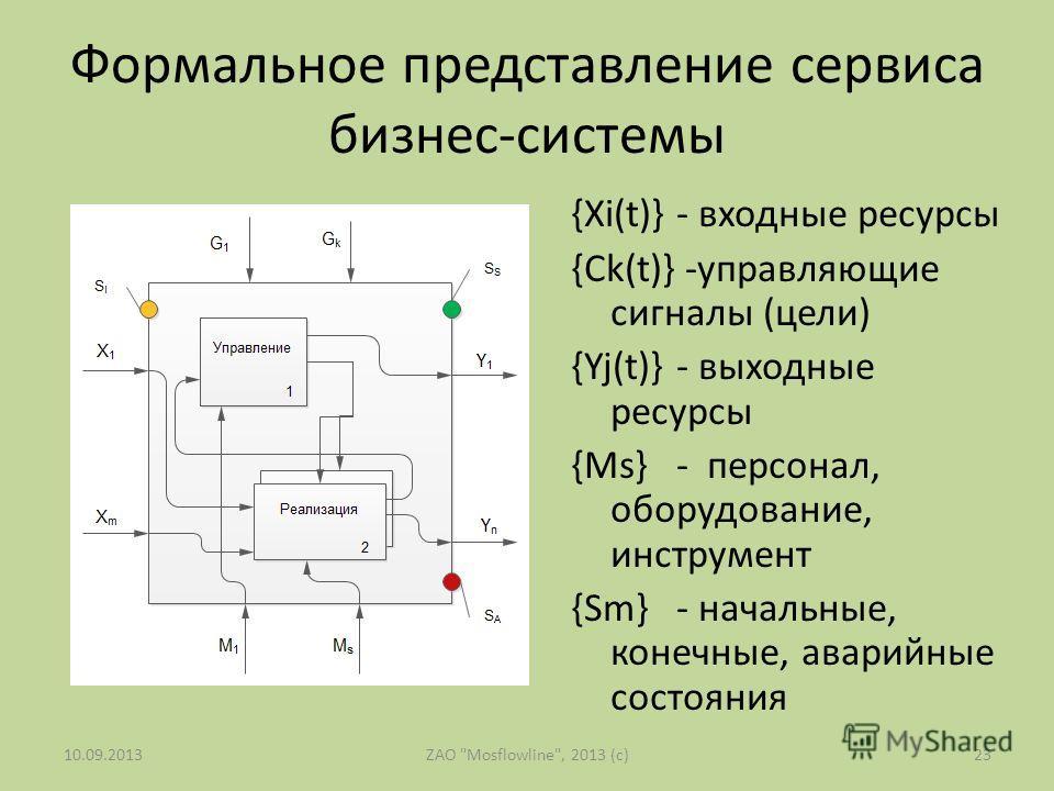 Формальное представление сервиса бизнес-системы 23ZAO