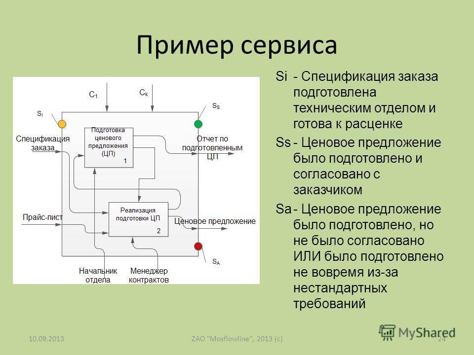 Пример сервиса Si - Спецификация заказа подготовлена техническим отделом и готова к расценке Ss- Ценовое предложение было подготовлено и согласовано с заказчиком Sa- Ценовое предложение было подготовлено, но не было согласовано ИЛИ было подготовлено
