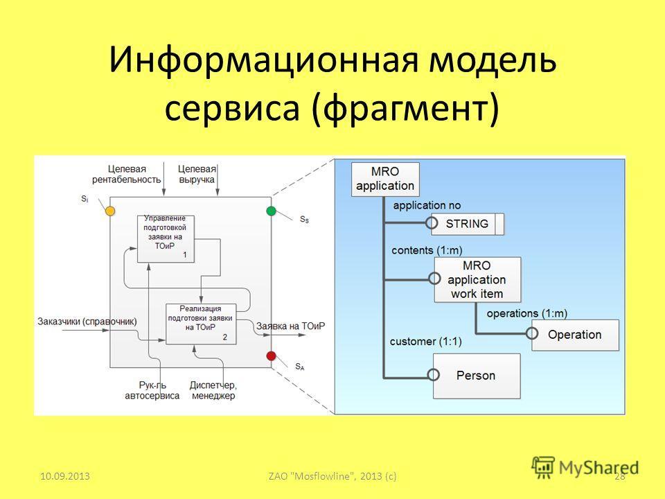 Информационная модель сервиса (фрагмент) 10.09.201328ZAO Mosflowline, 2013 (c)