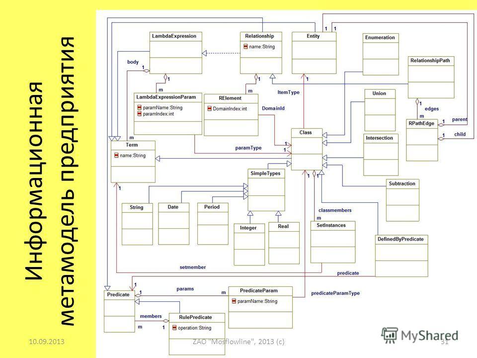 Информационная метамодель предприятия 10.09.201331ZAO Mosflowline, 2013 (c)