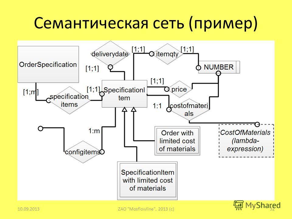 Семантическая сеть (пример) 10.09.201332ZAO Mosflowline, 2013 (c)