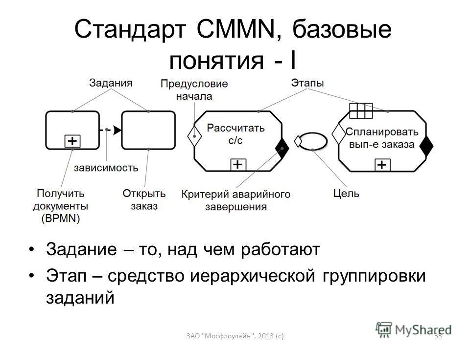 Стандарт CMMN, базовые понятия - I ЗАО Мосфлоулайн, 2013 (c)35 Задание – то, над чем работают Этап – средство иерархической группировки заданий