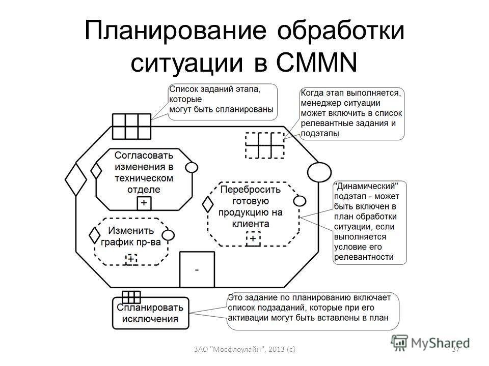 Планирование обработки ситуации в CMMN ЗАО Мосфлоулайн, 2013 (c)37