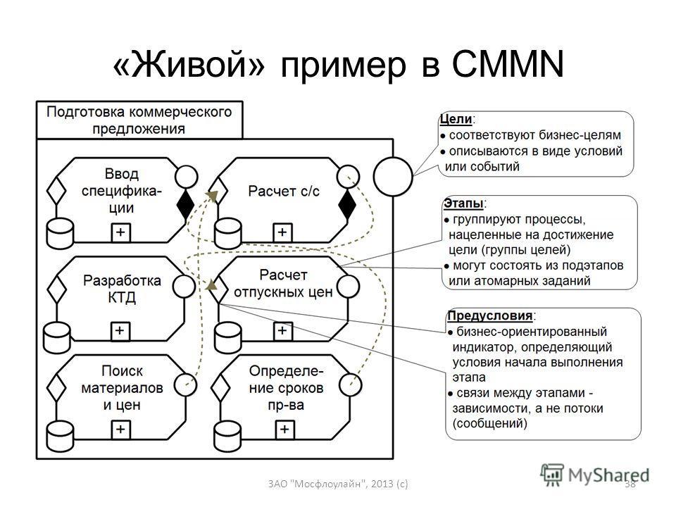 «Живой» пример в CMMN ЗАО Мосфлоулайн, 2013 (c)38