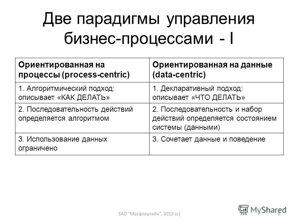 Две парадигмы управления бизнес-процессами - I Ориентированная на процессы (process-centric) Ориентированная на данные (data-centric) 1. Алгоритмический подход: описывает «КАК ДЕЛАТЬ» 1. Декларативный подход: описывает «ЧТО ДЕЛАТЬ» 2. Последовательно