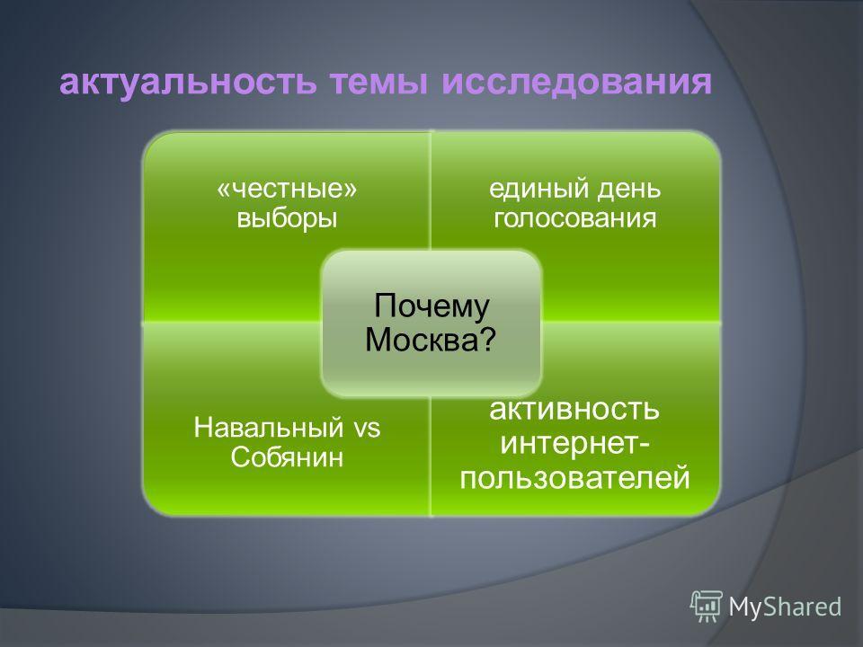 актуальность темы исследования «честные» выборы единый день голосования Навальный vs Собянин активность интернет- пользователей Почему Москва?