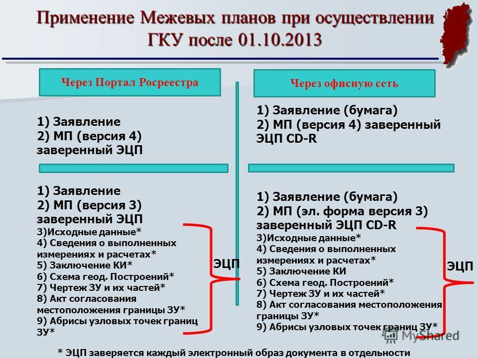 Применение Межевых планов при осуществлении ГКУ после 01.10.2013 Через Портал Росреестра 1) Заявление 2) МП (версия 4) заверенный ЭЦП 1) Заявление (бумага) 2) МП (версия 4) заверенный ЭЦП CD-R 1) Заявление 2) МП (версия 3) заверенный ЭЦП 3)Исходные д