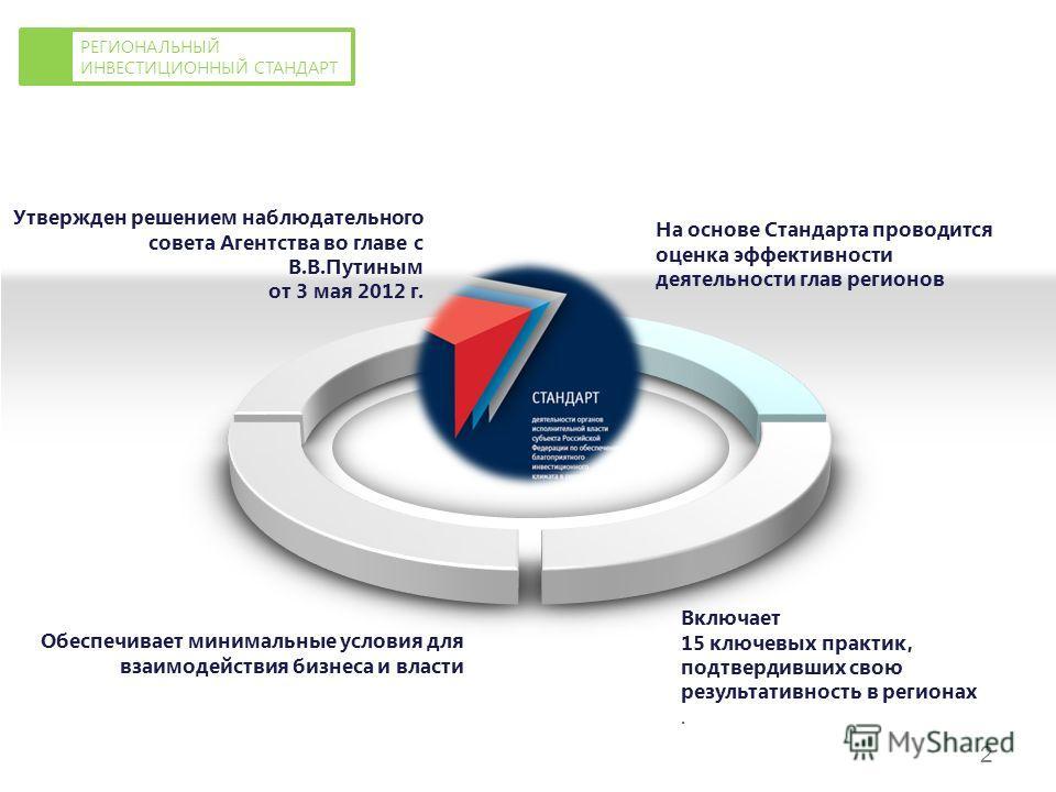 Утвержден решением наблюдательного совета Агентства во главе с В.В.Путиным от 3 мая 2012 г. На основе Стандарта проводится оценка эффективности деятельности глав регионов Обеспечивает минимальные условия для взаимодействия бизнеса и власти Включает 1