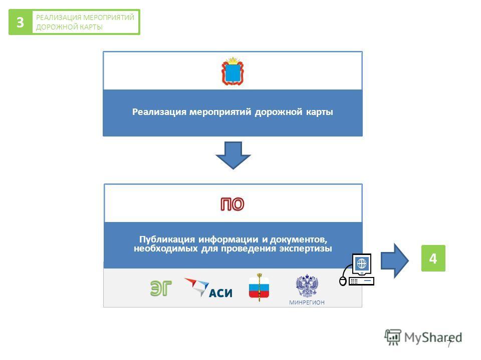 Реализация мероприятий дорожной карты Публикация информации и документов, необходимых для проведения экспертизы РЕАЛИЗАЦИЯ МЕРОПРИЯТИЙ ДОРОЖНОЙ КАРТЫ 3 МИНРЕГИОН 4 7