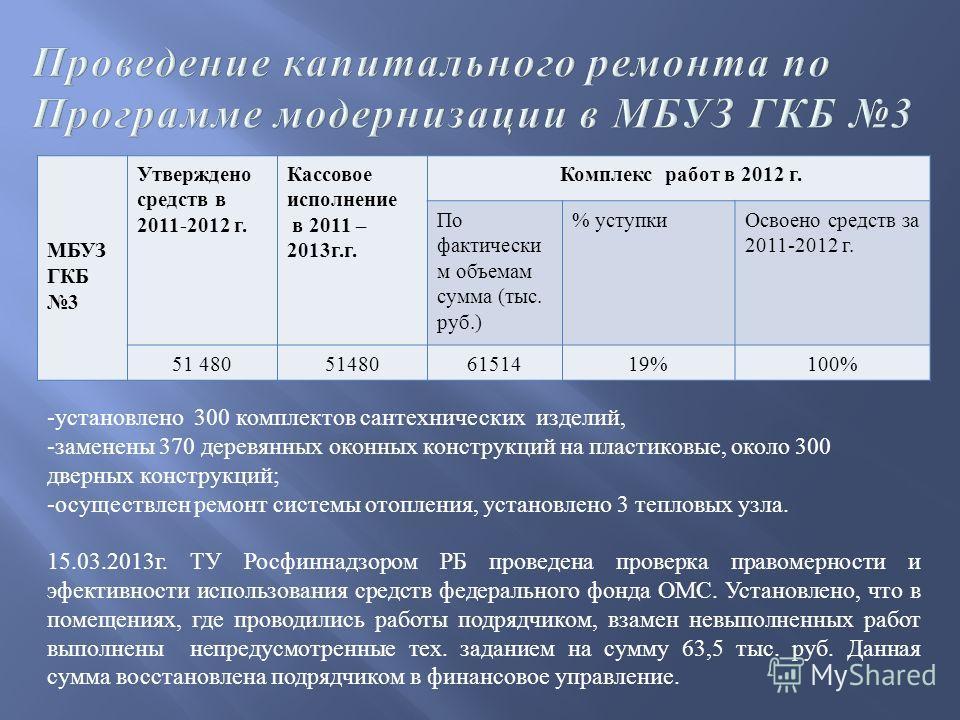 МБУЗ ГКБ 3 Утверждено средств в 2011-2012 г. Кассовое исполнение в 2011 – 2013 г. г. Комплекс работ в 2012 г. По фактически м объемам сумма ( тыс. руб.) % уступкиОсвоено средств за 2011-2012 г. 51 480 6151419%100% - установлено 300 комплектов сантехн