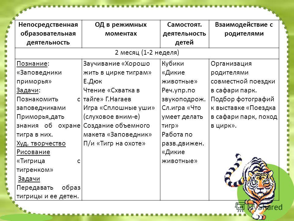 FokinaLida.75@mail.ru Непосредственная образовательная деятельность ОД в режимных моментах Самостоят. деятельность детей Взаимодействие с родителями 2 месяц (1-2 неделя) Познание: «Заповедники приморья» Задачи: Познакомить с заповедниками Приморья,да