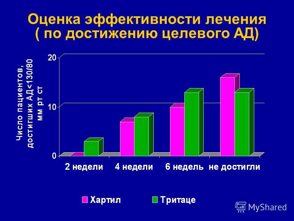 Оценка эффективности лечения ( по достижению целевого АД)