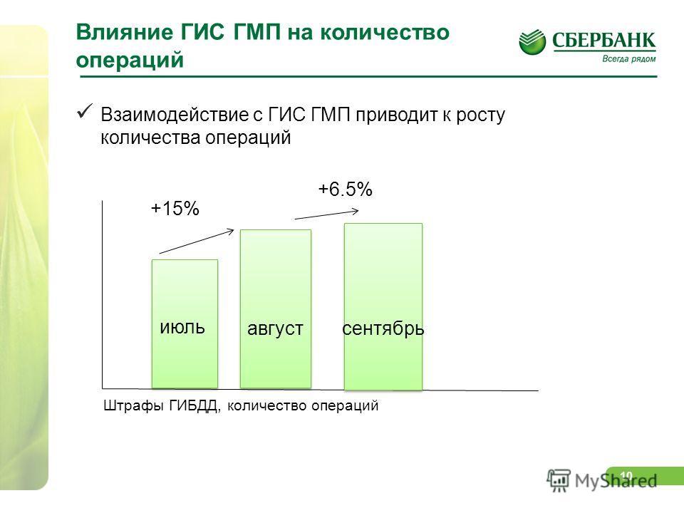 10 Влияние ГИС ГМП на количество операций Штрафы ГИБДД, количество операций июль август сентябрь +15% +6.5% Взаимодействие с ГИС ГМП приводит к росту количества операций