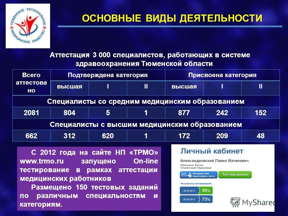 Аттестация 3 000 специалистов, работающих в системе здравоохранения Тюменской области Всего аттестова но Подтверждена категорияПрисвоена категория высшаяIIIвысшаяIII Специалисты со средним медицинским образованием 208180451877242152 Специалисты с выс