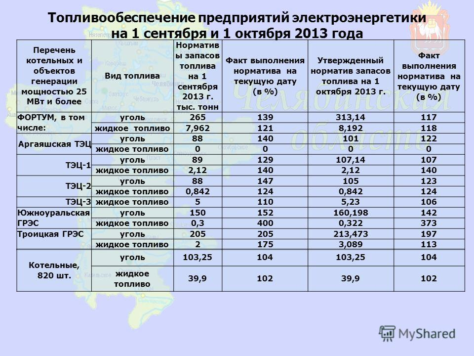 Топливообеспечение предприятий электроэнергетики на 1 сентября и 1 октября 2013 года Перечень котельных и объектов генерации мощностью 25 МВт и более Вид топлива Норматив ы запасов топлива на 1 сентября 2013 г. тыс. тонн Факт выполнения норматива на
