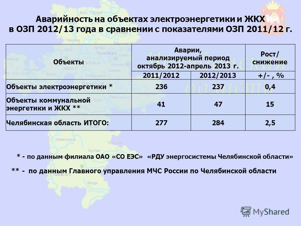 Аварийность на объектах электроэнергетики и ЖКХ в ОЗП 2012/13 года в сравнении с показателями ОЗП 2011/12 г. Объекты Аварии, анализируемый период октябрь 2012-апрель 2013 г. Рост/ снижение 2011/20122012/2013 +/-, % Объекты электроэнергетики *2362370,