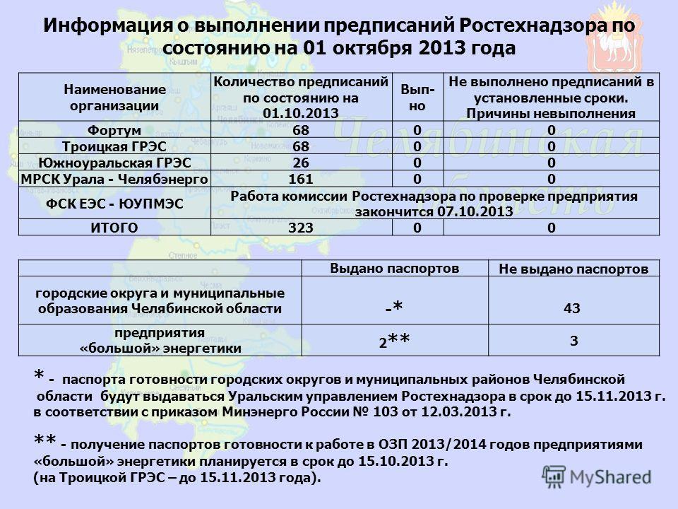 Информация о выполнении предписаний Ростехнадзора по состоянию на 01 октября 2013 года Наименование организации Количество предписаний по состоянию на 01.10.2013 Вып- но Не выполнено предписаний в установленные сроки. Причины невыполнения Фортум6800