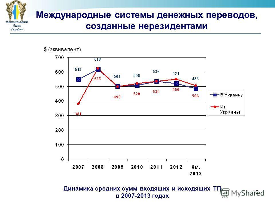 НаціональнийбанкУкраїни 12 Международные системы денежных переводов, созданные нерезидентами $ (эквивалент) Динамика средних сумм входящих и исходящих ТП в 2007-2013 годах