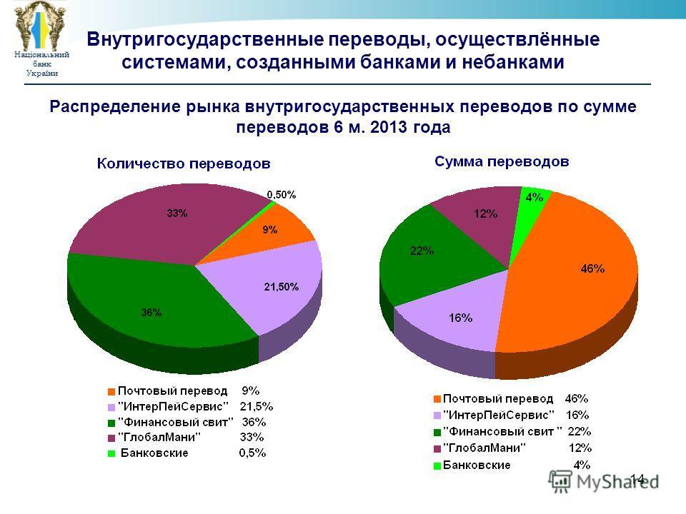 НаціональнийбанкУкраїни 14 Внутригосударственные переводы, осуществлённые системами, созданными банками и небанками Распределение рынка внутригосударственных переводов по сумме переводов 6 м. 2013 года