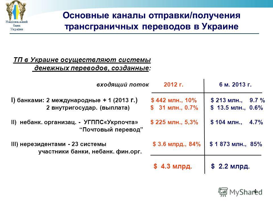 НаціональнийбанкУкраїни 44 Основные каналы отправки/получения трансграничных переводов в Украине ТП в Украине осуществляют системы денежных переводов, созданные: входящий поток 2012 г. 6 м. 2013 г. І) банками: 2 международные + 1 (2013 г.) $ 442 млн.
