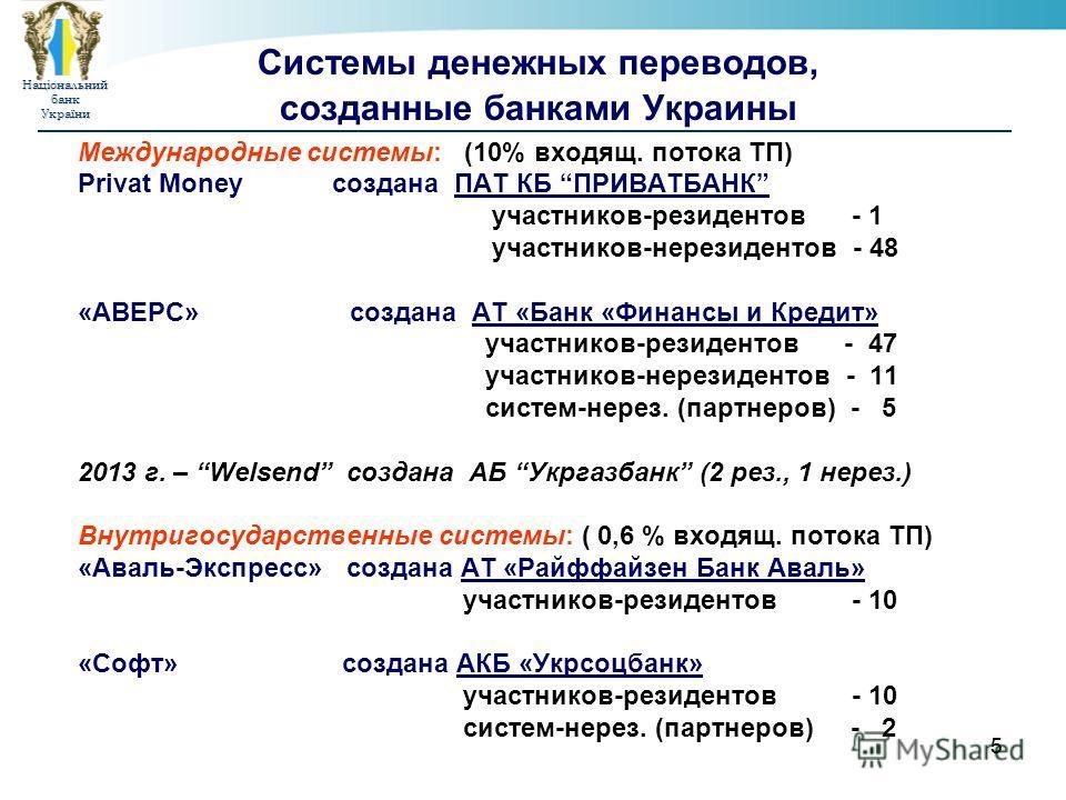 НаціональнийбанкУкраїни 55 Системы денежных переводов, созданные банками Украины Международные системы: (10% входящ. потока ТП) Privat Money создана ПАТ КБ ПРИВАТБАНК участников-резидентов - 1 участников-нерезидентов - 48 «АВЕРС» создана АТ «Банк «Фи