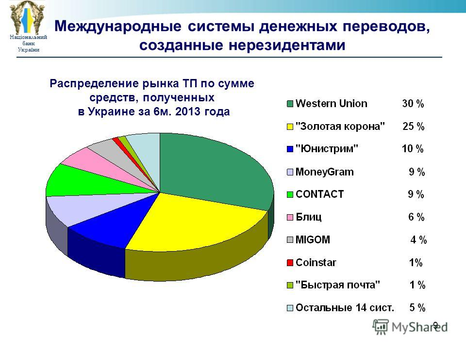 НаціональнийбанкУкраїни 9 Международные системы денежных переводов, созданные нерезидентами Распределение рынка ТП по сумме средств, полученных в Украине за 6м. 2013 года
