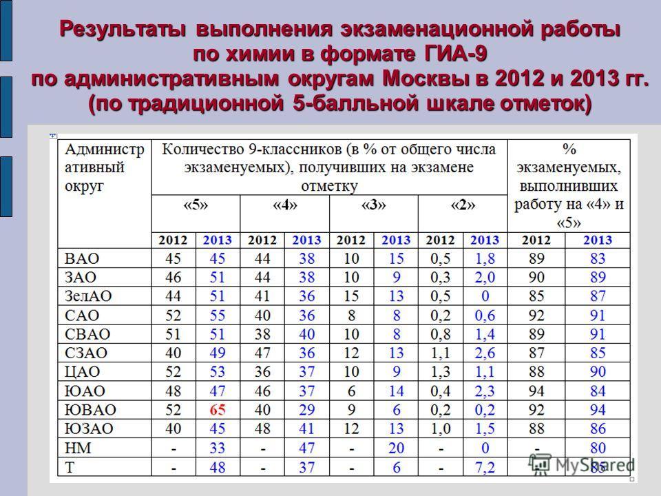 Результаты выполнения экзаменационной работы по химии в формате ГИА-9 по административным округам Москвы в 2012 и 2013 гг. (по традиционной 5-балльной шкале отметок)