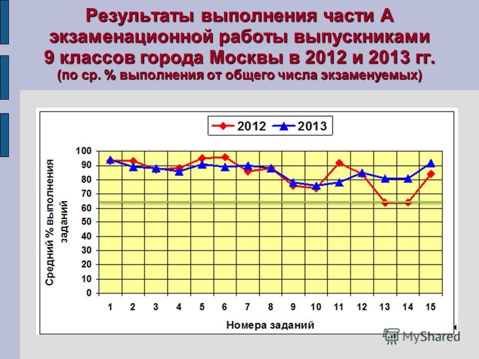 Результаты выполнения части А экзаменационной работы выпускниками 9 классов города Москвы в 2012 и 2013 гг. (по ср. % выполнения от общего числа экзаменуемых)